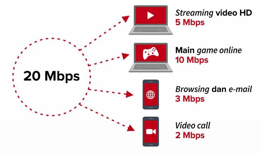 paket broadband internet