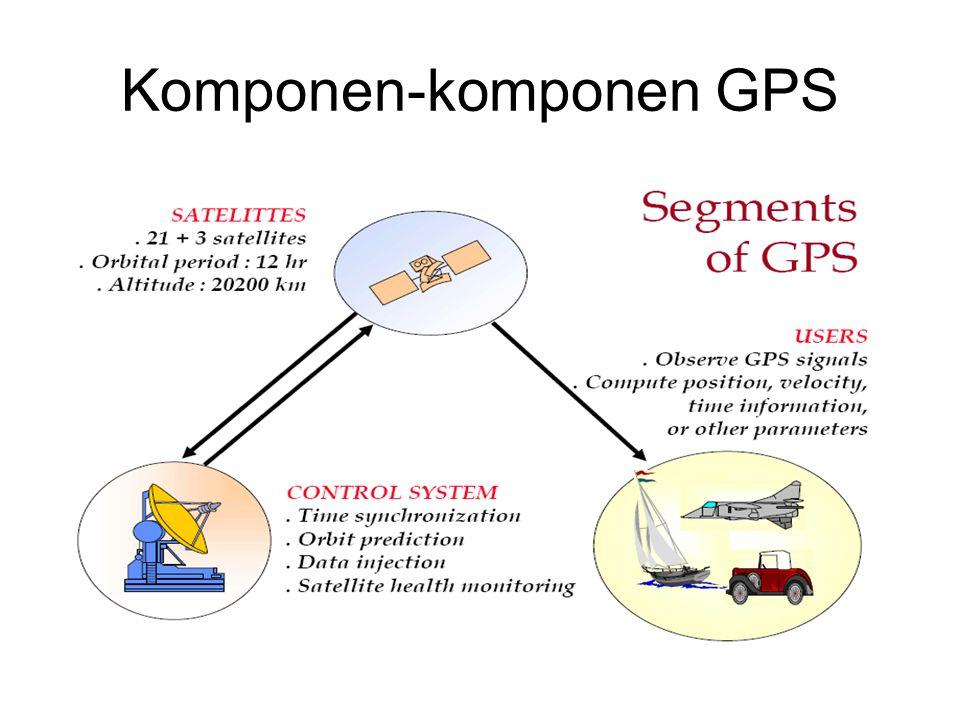 komponen gps