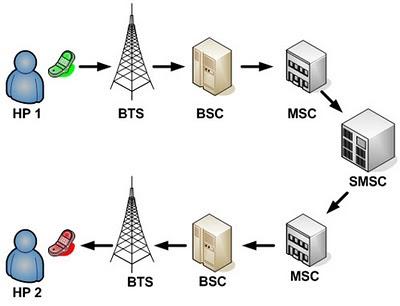 Proses Komunikasi ponsel